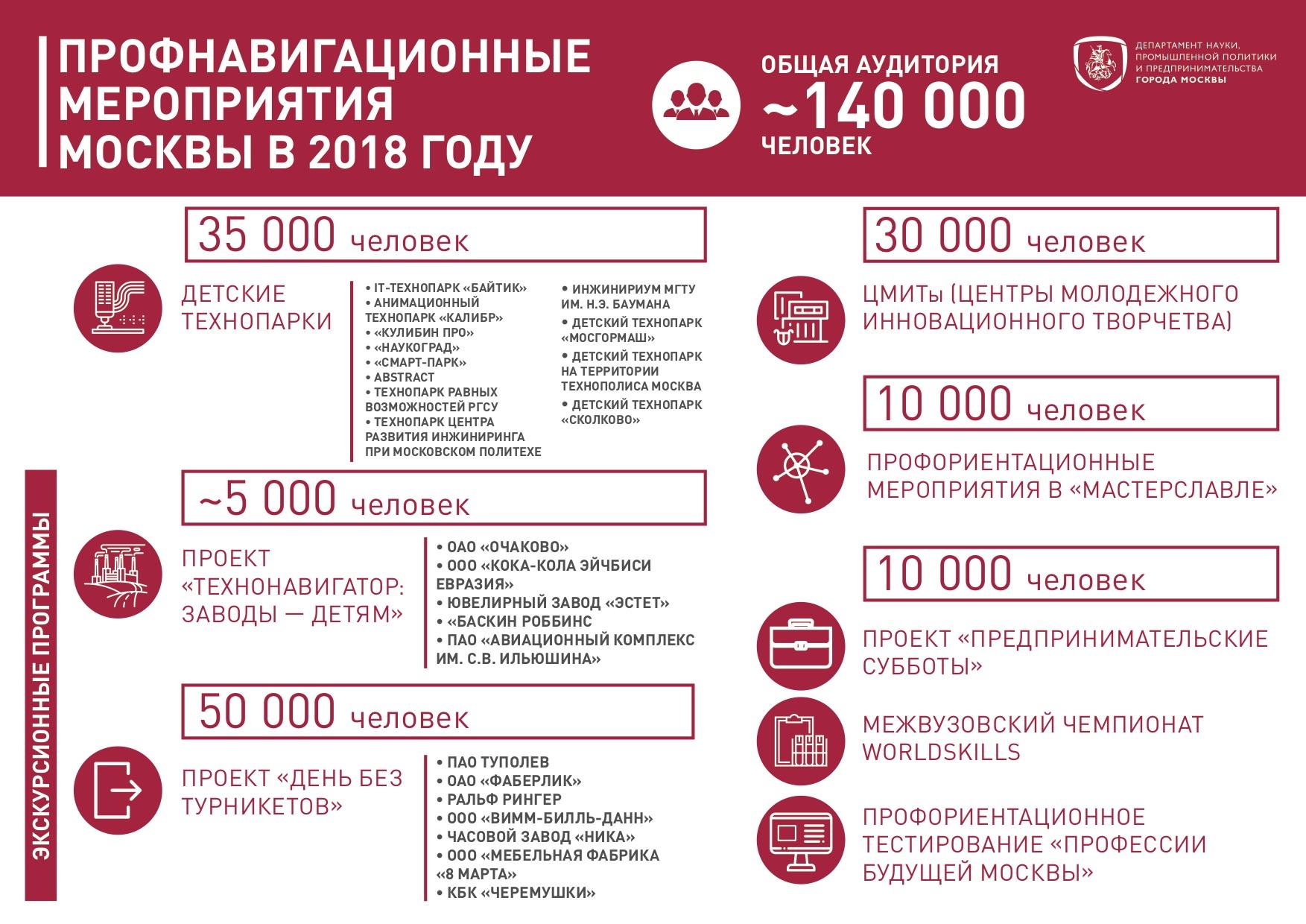 Столичные власти активно внедряют новые стандарты иповышают качество профподготовки— Наталья Сергунина