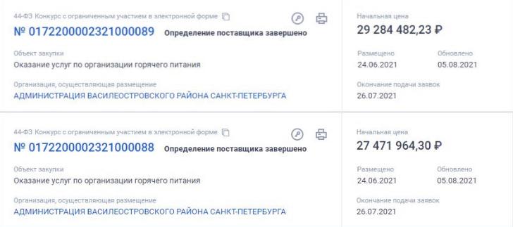Тендеры на питание почти на 57 миллионов рублей достались комбинату «Фирма Флоридан»